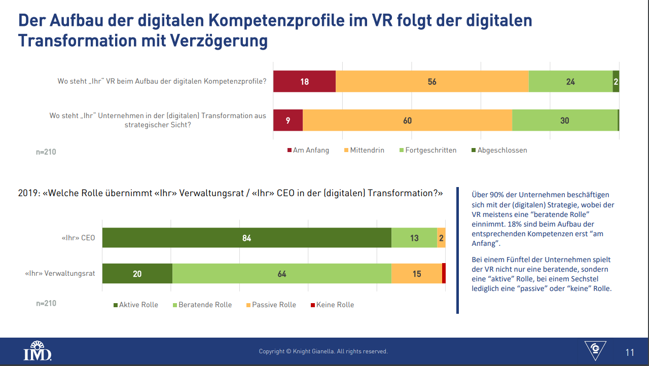 Verwaltungsrat Digitalisierung Kompetenzen