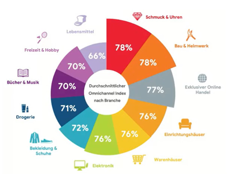 Omnichannel Retail Handel 2020