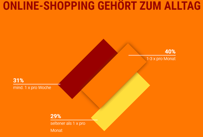 Online Shopping Wunderman Thompson E-Commerce Studie 2020
