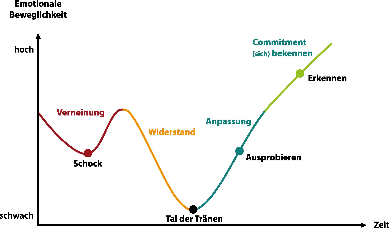 Phasenmodell Führung VUCA